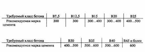 наибольшая крупность заполнителя бетона боксеры Norveg Цена: